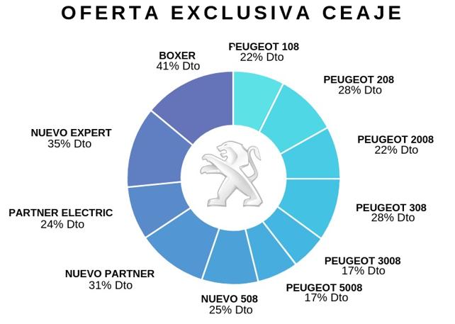Descuentos Peugeot España